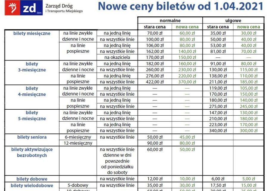 Szczecin. Informacje. W Szczecinie od kwietnia 2021 roku bilety komunikacji miejskiej będą tańsze.